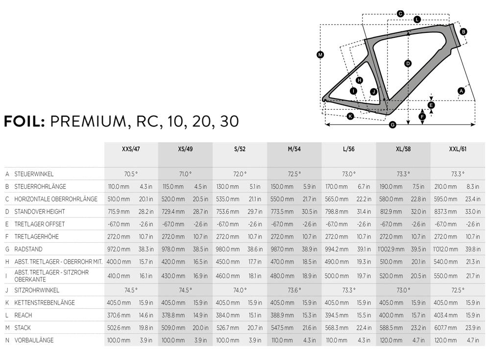 Geometrie Foil